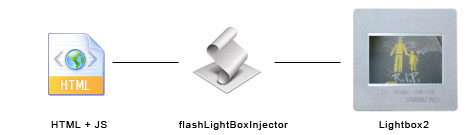 flashLightBoxInjector Alternative Usage