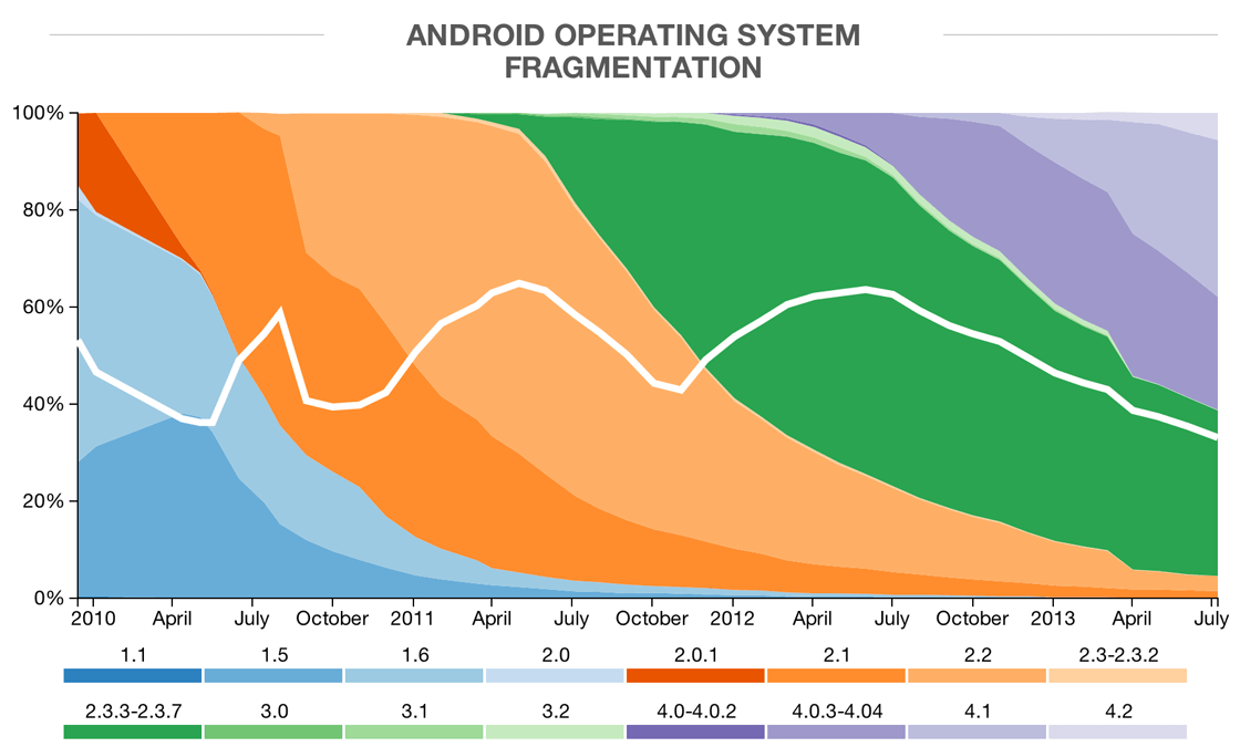 android-os-adoption-rate