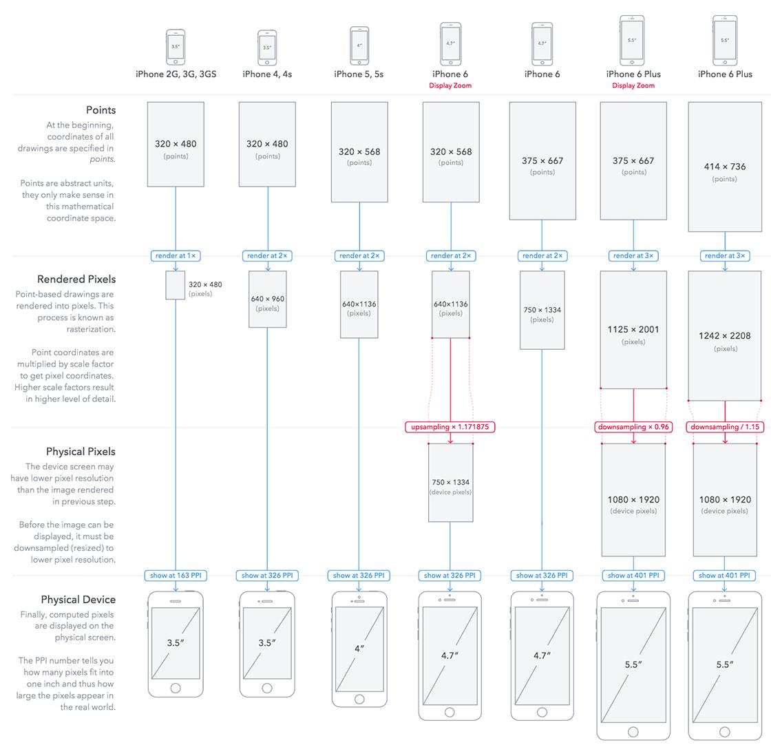 iphone-sizes
