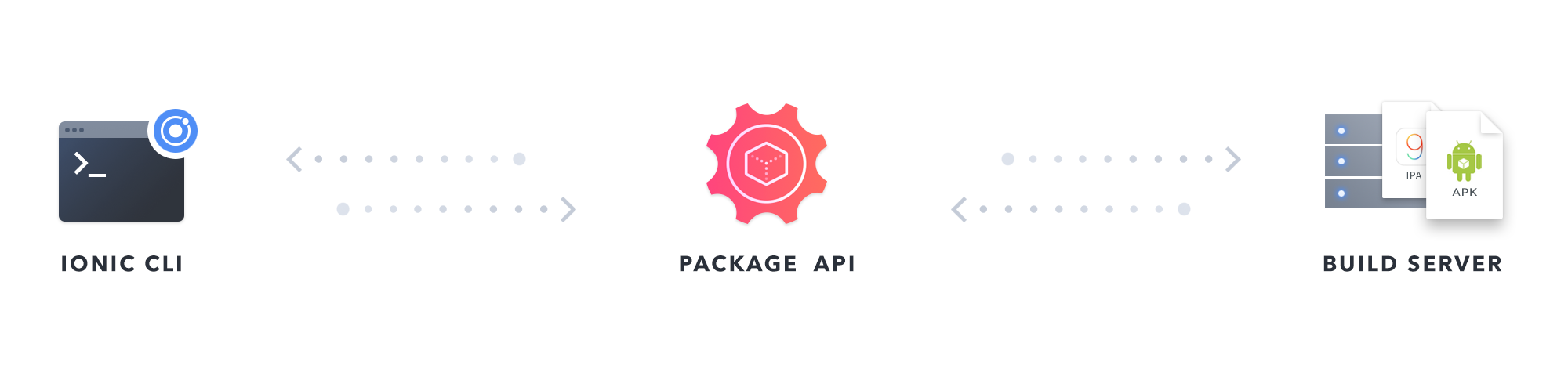package-api-diagram-1
