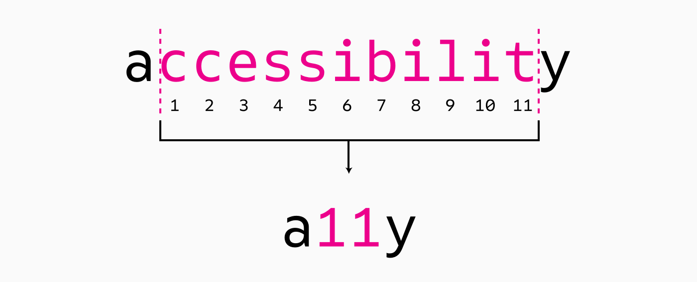 accessibilit-a11y