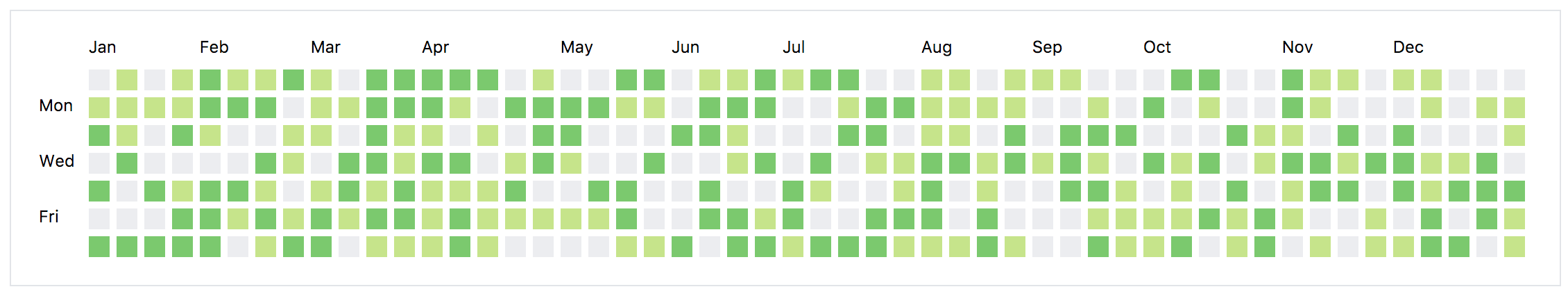 Recreating the GitHub Contribution Graph with CSS Grid