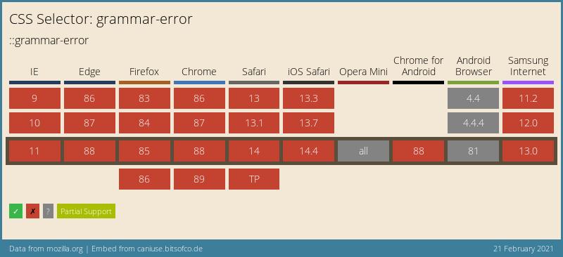 mdn-css__selectors__grammar-error-1613938626951.png